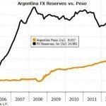 KRUGMAN E L'ARGENTINA: QUALCUNO HA SCRITTO UN SACCO DI IDIOZIE