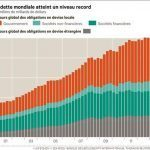IL DEBITO MONDIALE SFONDA I 100.000 MILIARDI DI DOLLARI
